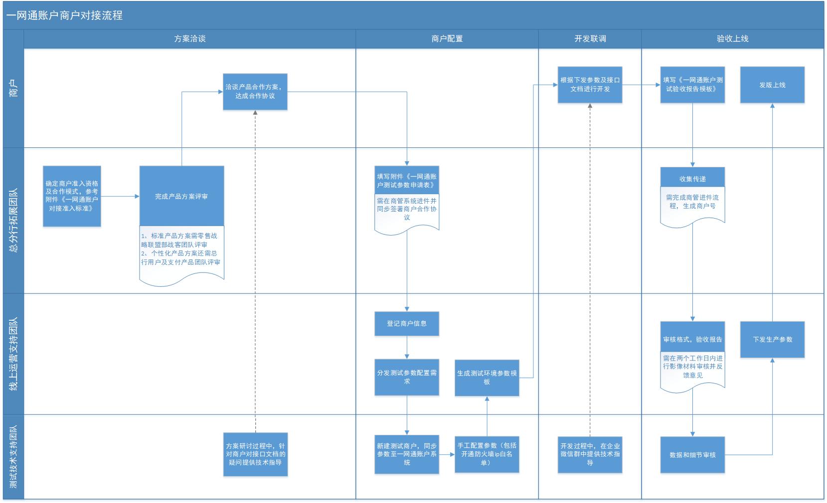 一网通账户商户对接流程图-修改0530.png