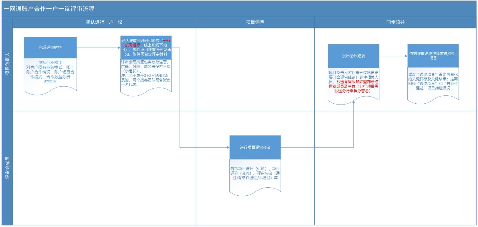 一户一议流程图-修改0530.png