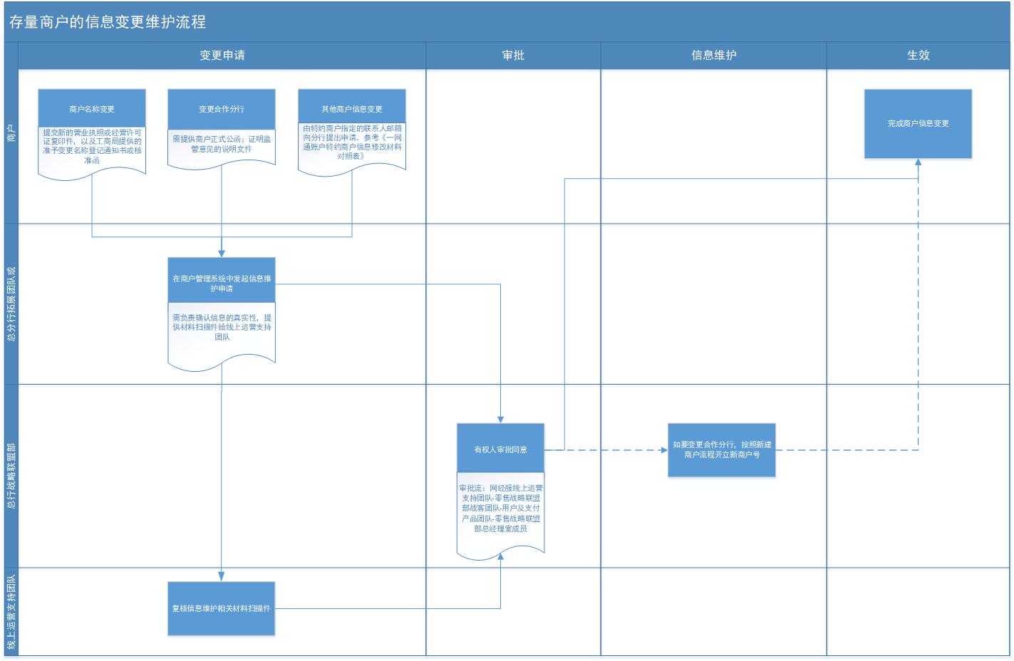 商户信息维护流程图-修改0530.png
